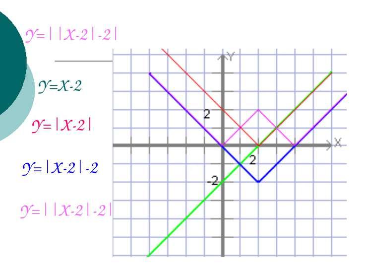 Y=  X-2 -2  Y=X-2 Y= X-2  Y= X-2 -2 Y=  X-2 -2 