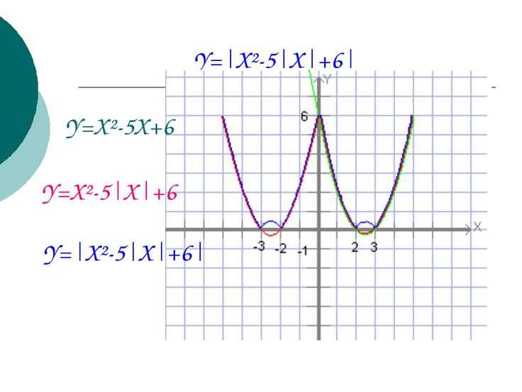 Y= X²-5 X +6  Y=X²-5X+6 Y=X²-5 X +6 Y= X²-5 X +6 