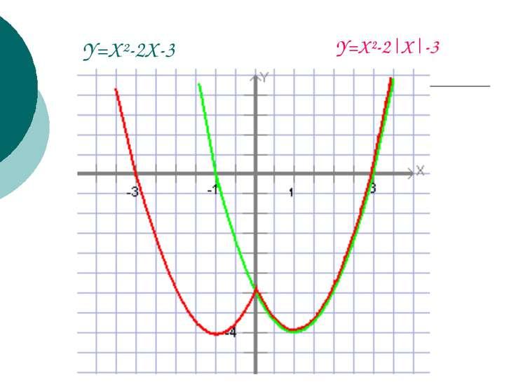 Y=X²-2X-3 Y=X²-2 X -3