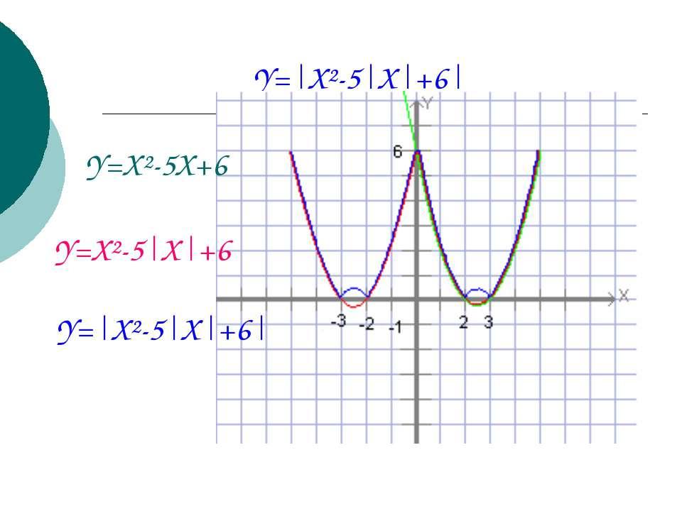 Y=|X²-5|X|+6| Y=X²-5X+6 Y=X²-5|X|+6 Y=|X²-5|X|+6|