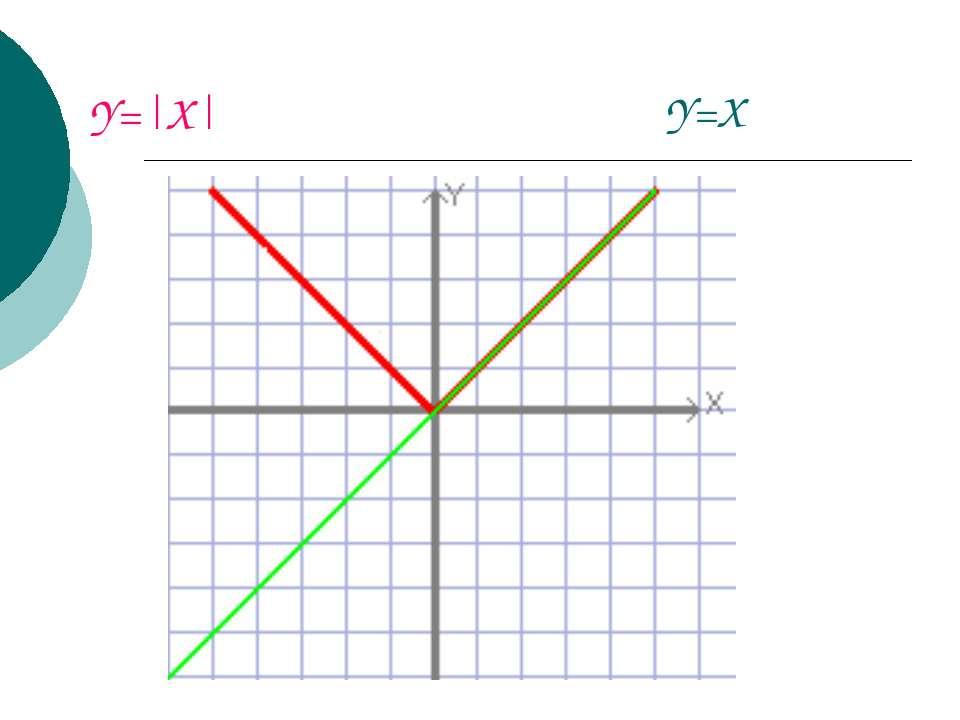 Y=|X| Y=X