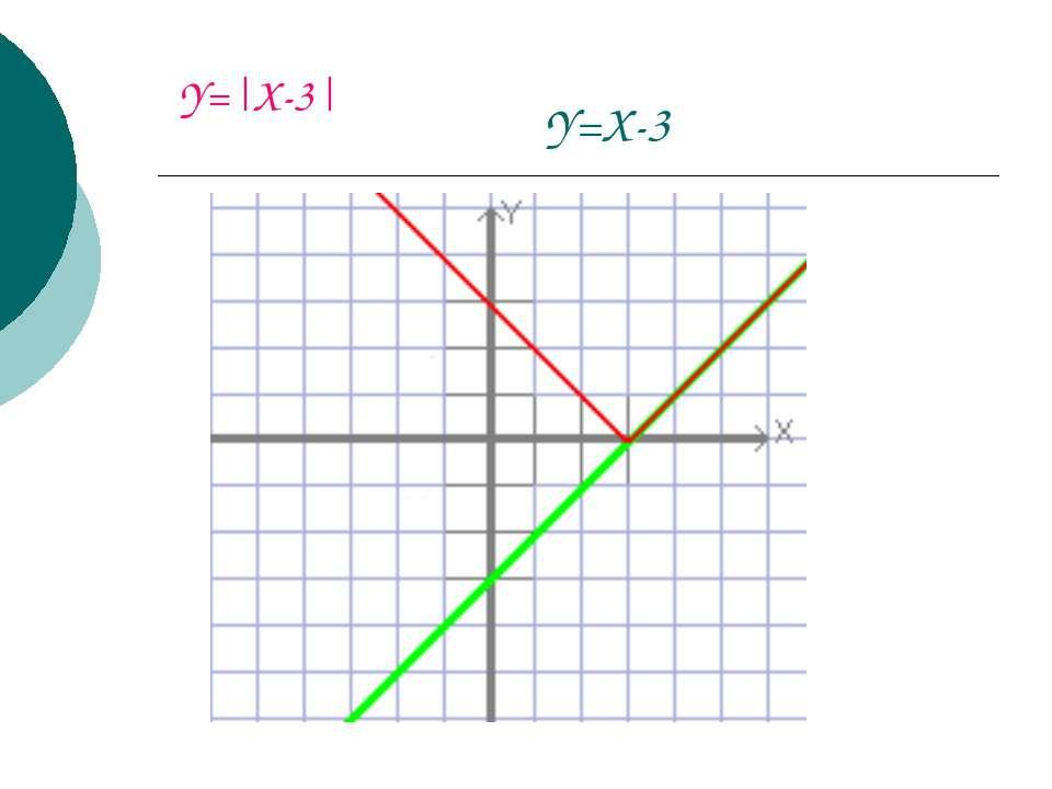 Y=X-3 Y= X-3 