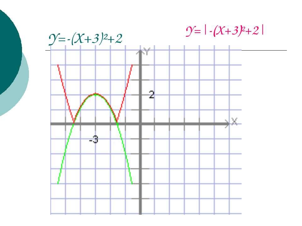 Y=-(X+3)²+2 Y= -(X+3)²+2 