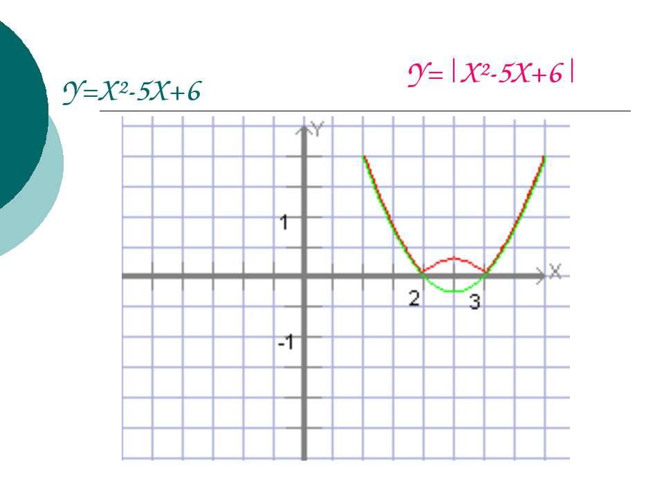Y=X²-5X+6 Y=|X²-5X+6|
