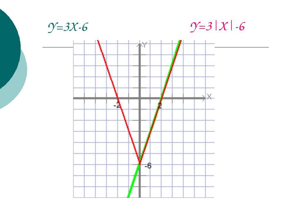 Y=3X-6 Y=3|X|-6
