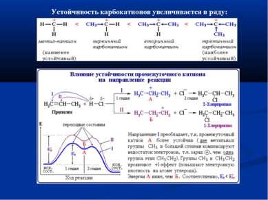 Устойчивость карбокатионов увеличивается в ряду: