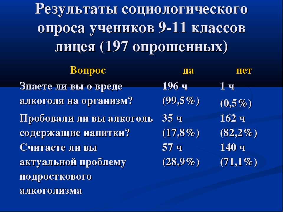 Результаты социологического опроса учеников 9-11 классов лицея (197 опрошенных)