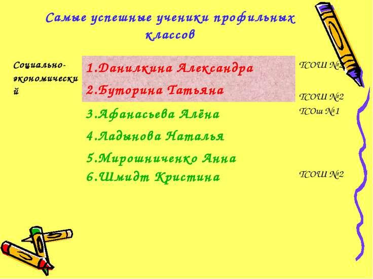 Самые успешные ученики профильных классов Социально-экономический 1.Данилкина...