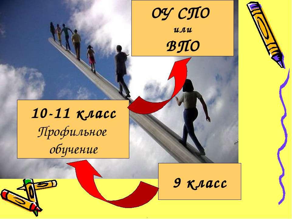 9 класс 10-11 класс Профильное обучение ОУ СПО или ВПО