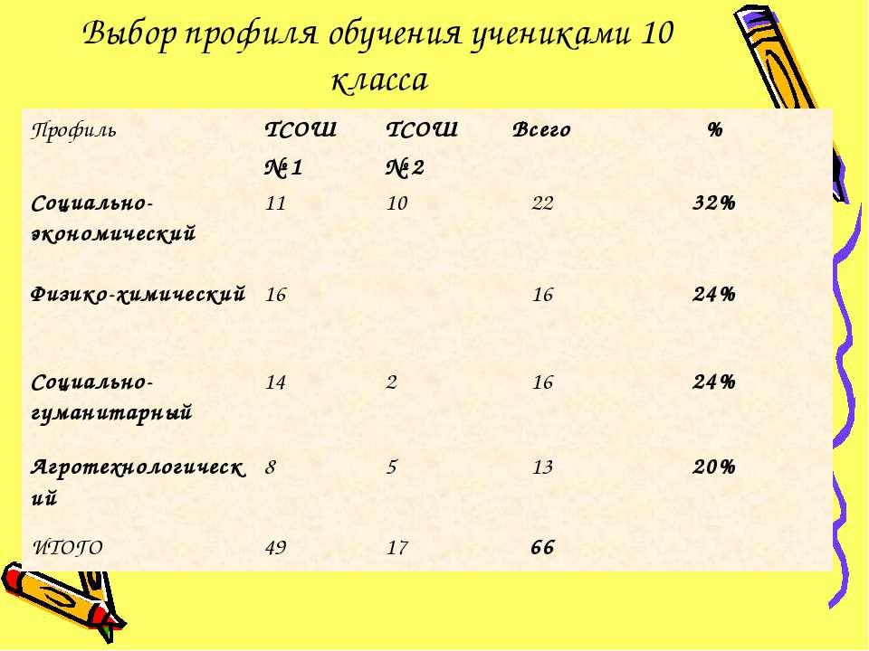 Выбор профиля обучения учениками 10 класса Профиль ТСОШ № 1 ТСОШ № 2 Всего % ...