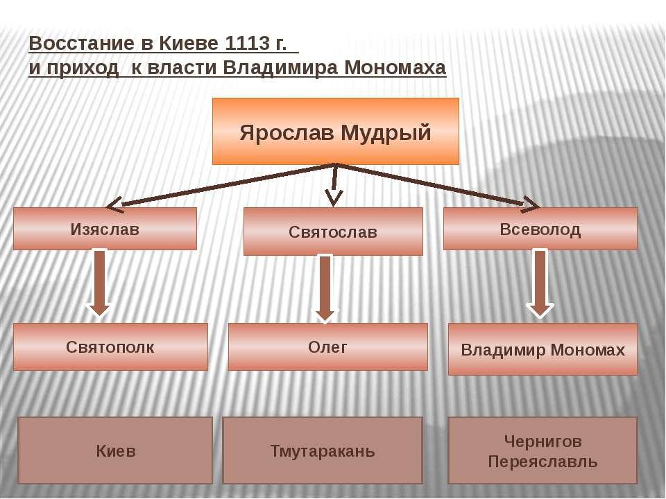 Восстание в Киеве 1113 г. и приход к власти Владимира Мономаха Ярослав Мудрый...