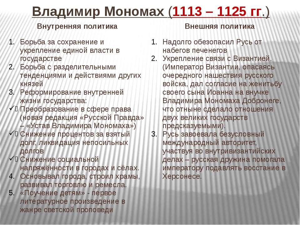 Владимир Мономах (1113 – 1125 гг.) Внутренняя политика Внешняя политика Борьб...