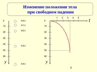 Изменение положения тела при свободном падении t=0 c t=1 c t=2 c t=3 c t=4 c