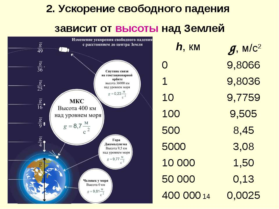 2. Ускорение свободного падения зависит от высоты над Землей h, км g, м/с2 0 ...