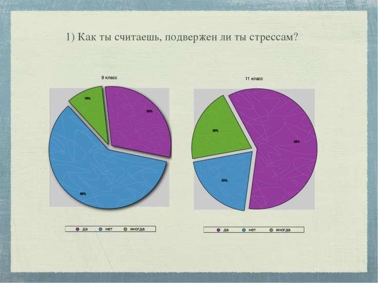 1) Как ты считаешь, подвержен ли ты стрессам?