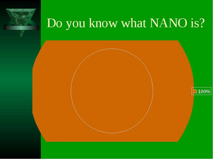 Do you know what NANO is?