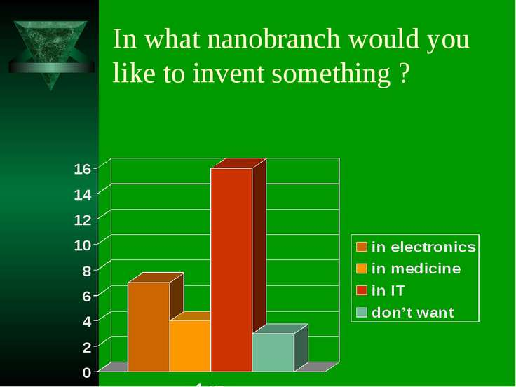 In what nanobranch would you like to invent something ?