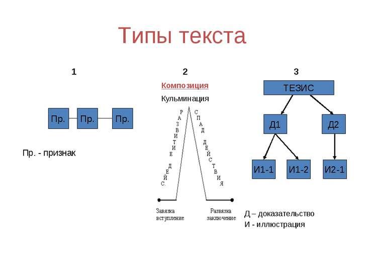 Типы текста Пр. Пр. Пр. ТЕЗИС Д1 И1-1 И1-2 И2-1 Д2 1 2 3 Композиция Пр. - при...
