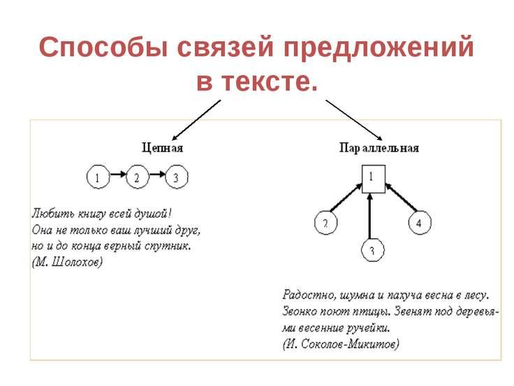 Способы связей предложений в тексте.