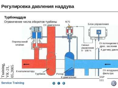 Регулировка давления наддува Турбонаддув Ограничение числа оборотов турбины О...