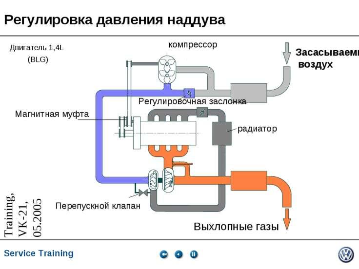 Регулировка давления наддува Засасываемый воздух Выхлопные газы компрессор Ре...