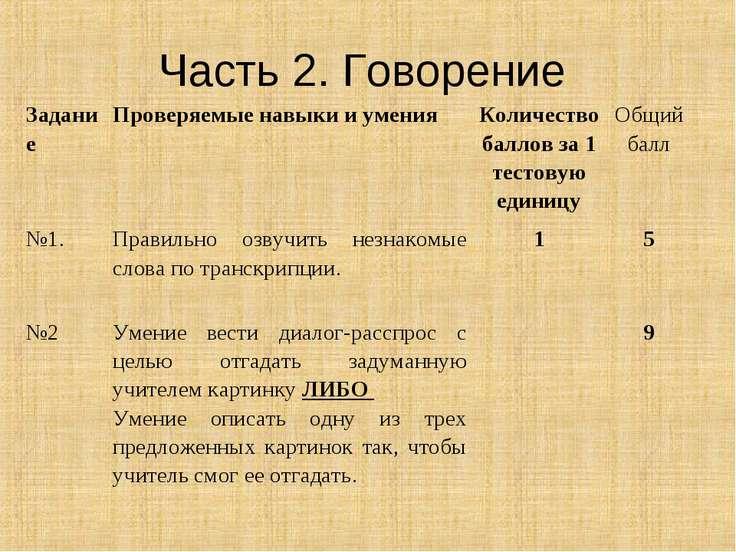 Часть 2. Говорение Задание Проверяемые навыки и умения Количество баллов за 1...
