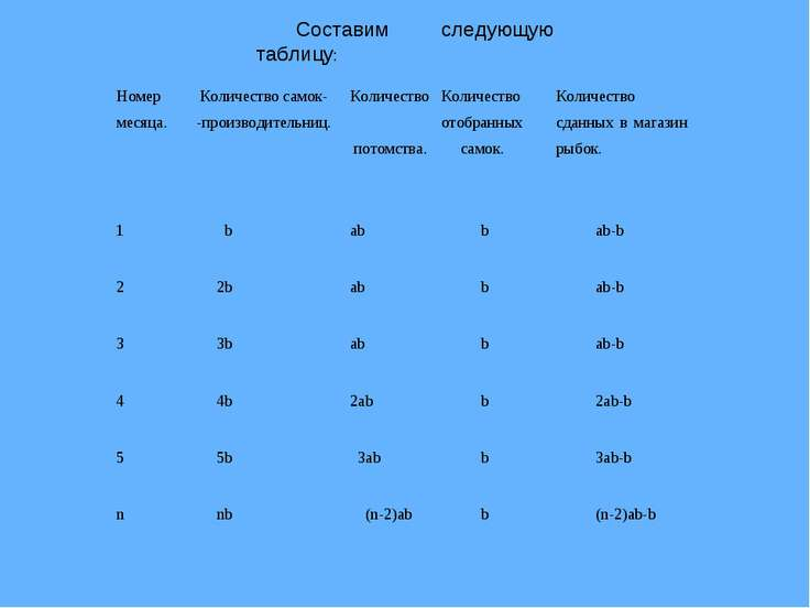 Составим следующую таблицу: Номер месяца. Количество самок- -производительниц...