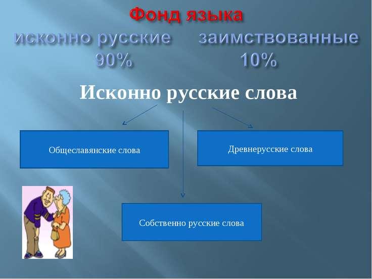 Исконно русские слова Общеславянские слова Древнерусские слова Собственно рус...