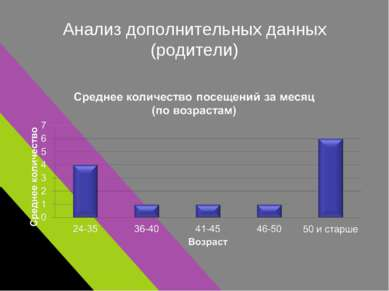 Анализ дополнительных данных (родители)