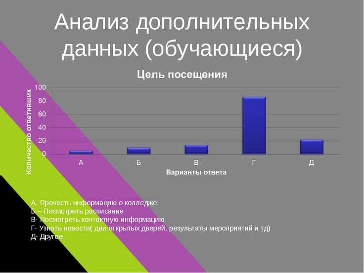 Анализ дополнительных данных (обучающиеся) А- Прочесть информацию о колледже ...