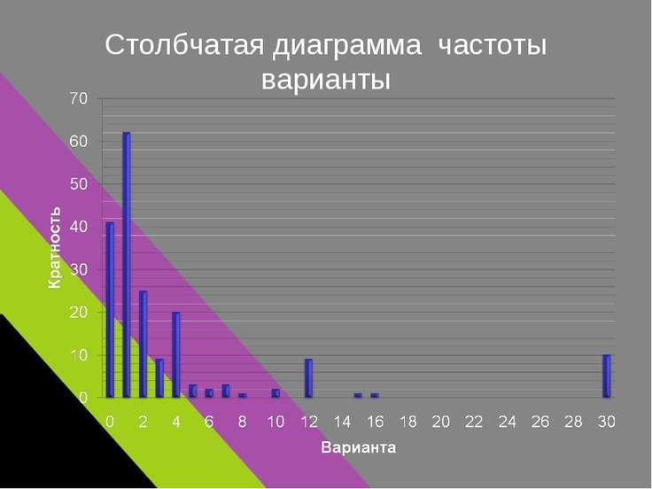 Столбчатая диаграмма частоты варианты