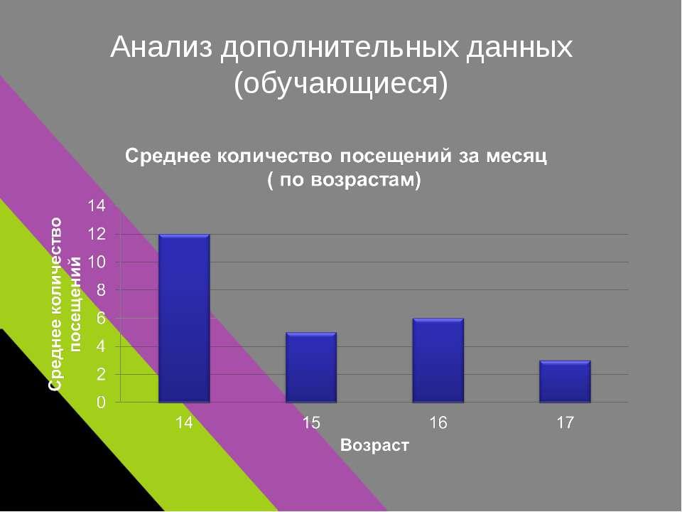 Анализ дополнительных данных (обучающиеся)