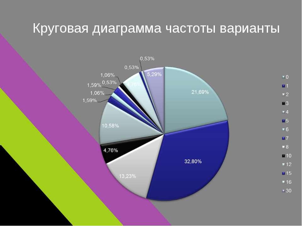 Круговая диаграмма частоты варианты