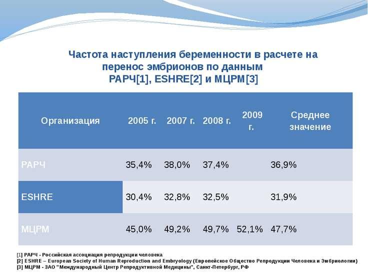 Частота наступления беременности в расчете на перенос эмбрионов по данным РАР...