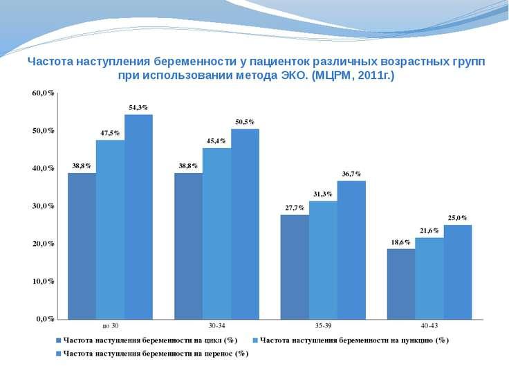 Частота наступления беременности у пациенток различных возрастных групп при и...