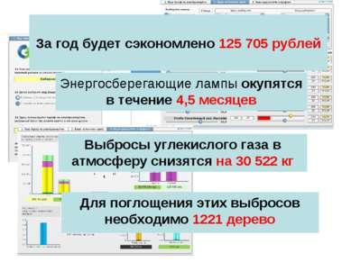 За год будет сэкономлено 125705 рублей Энергосберегающие лампы окупятся в те...