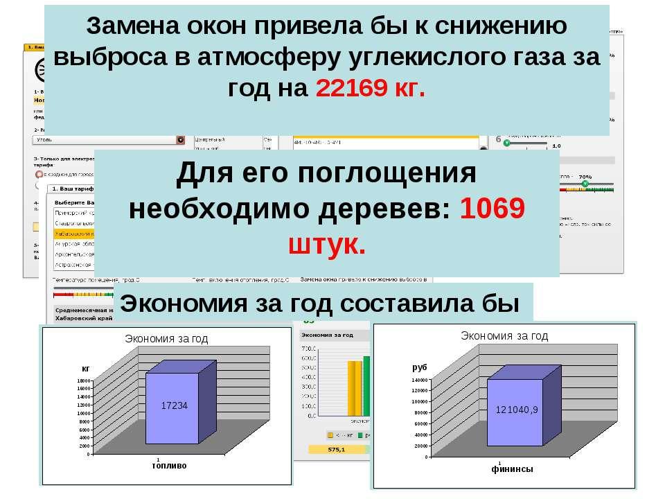 Экономия за год составила бы Замена окон привела бы к снижению выброса в атмо...