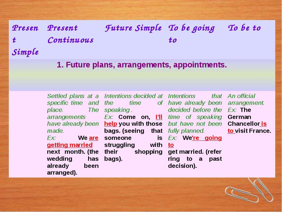 PresentSimple Present Continuous Future Simple To be going to Tobe to 1. Futu...