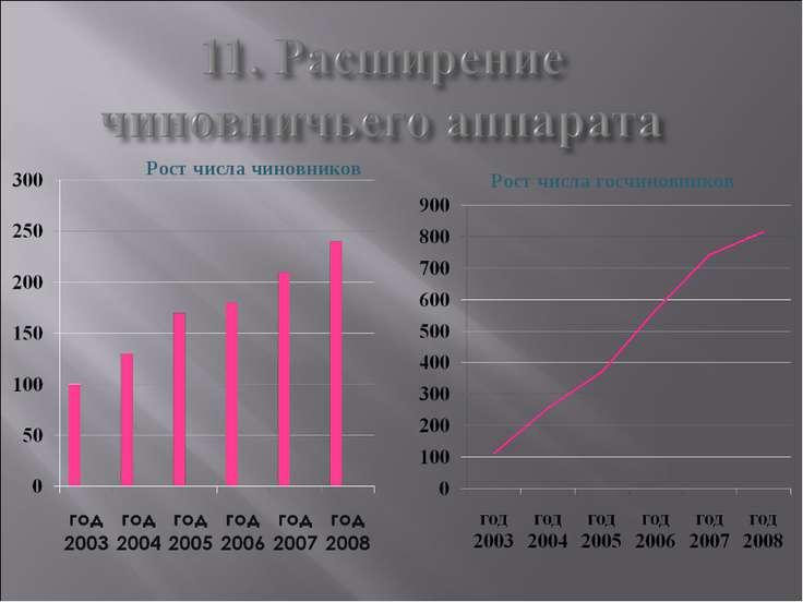 Рост числа чиновников Рост числа госчиновников