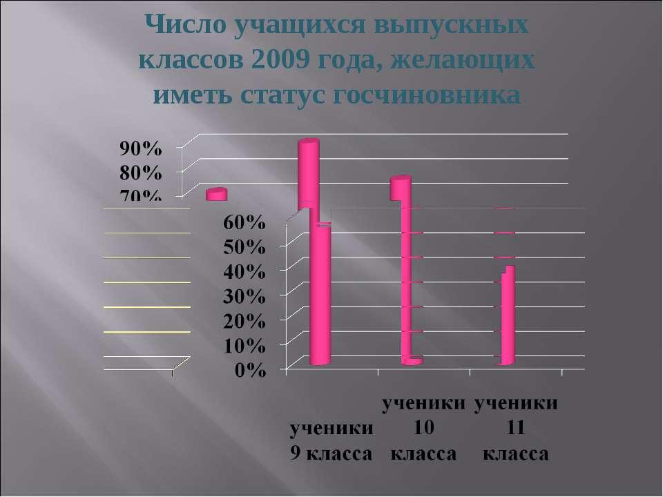 Число учащихся выпускных классов 2009 года, желающих иметь статус госчиновника