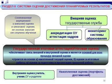 * РАЗДЕЛ 8 СИСТЕМА ОЦЕНКИ ДОСТИЖЕНИЯ ПЛАНИРУЕМЫХ РЕЗУЛЬТАТОВ Внутренняя оценк...