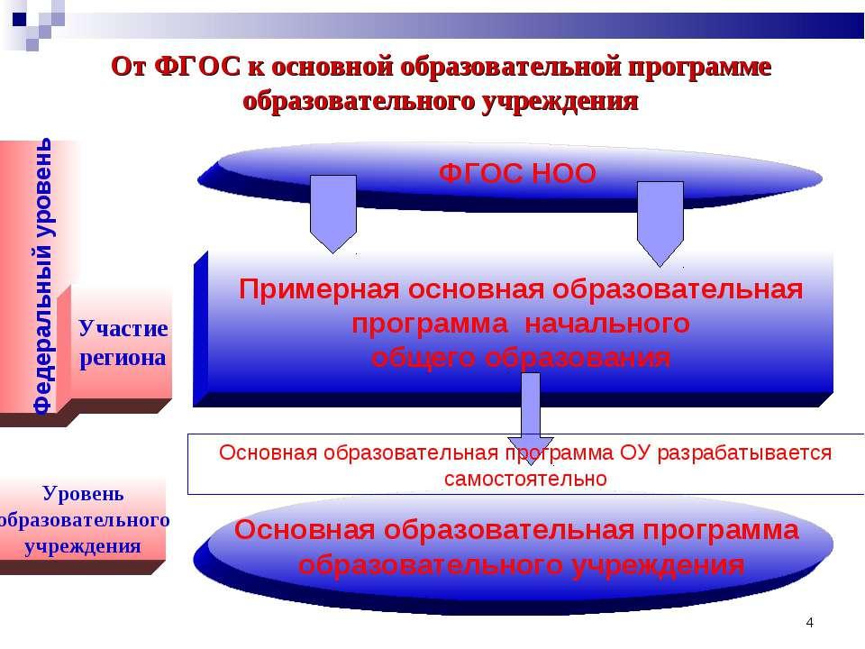 * От ФГОС к основной образовательной программе образовательного учреждения ФГ...
