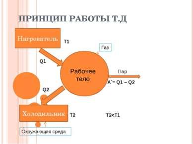ПРИНЦИП РАБОТЫ Т.Д Нагреватель Холодильник Рабочее тело Пар T1 T2 A`= Q1 – Q2 T2
