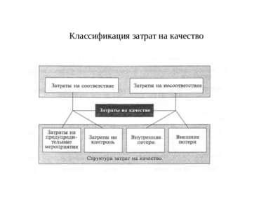 Классификация затрат на качество