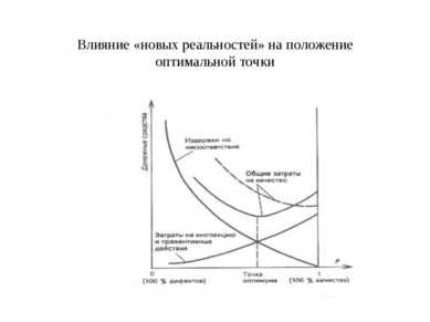 Влияние «новых реальностей» на положение оптимальной точки
