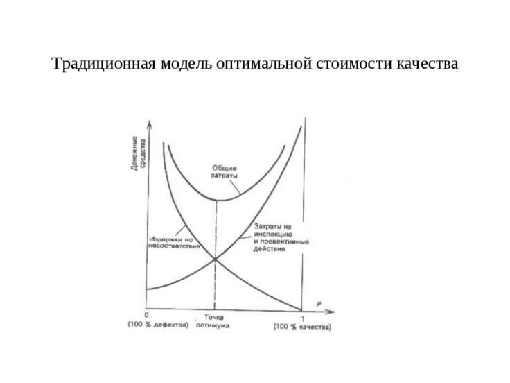Традиционная модель оптимальной стоимости качества