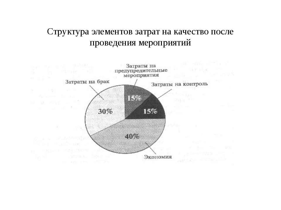 Структура элементов затрат на качество после проведения мероприятий