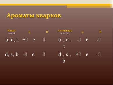 Кварк s = ½ q B Антикварк s = -½ q B u, с, t +⅔ e ⅓ u , с , t -⅔ e -⅓ d, s, b...
