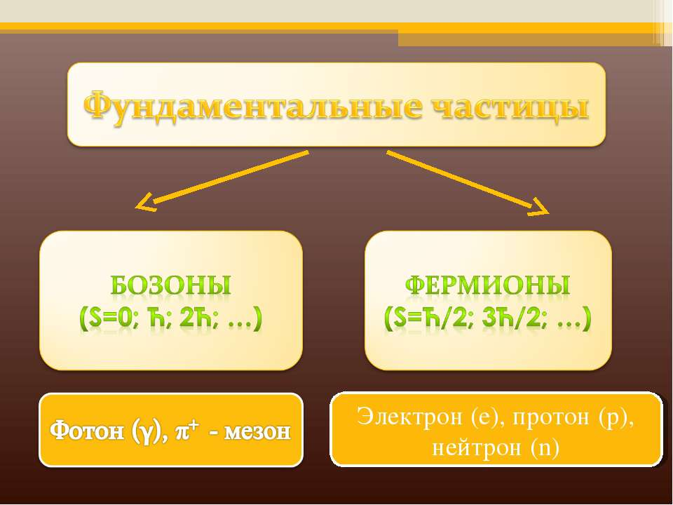 Электрон (е), протон (р), нейтрон (n)
