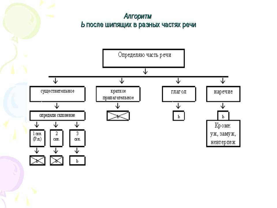 Алгоритм Ь после шипящих в разных частях речи